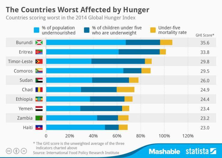 http_mashable.com_wp-content_uploads_2014_10_20141023_Hunger_MAS